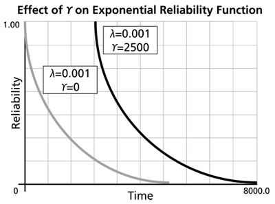 The Exponential Distribution - ReliaWiki