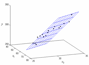 Fitted regression plane [math]\hat{y}=-153.5+1.24 x_1+12.08 x_2\,\![/math] for the data from the table.