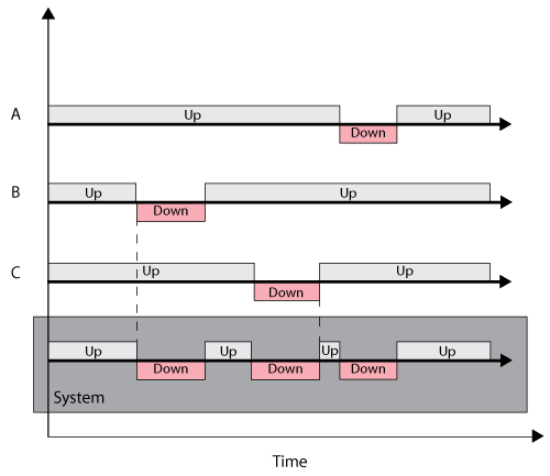 System downtime as a function of three component downtimes. Components A, B, and C are in series.