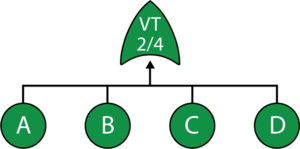Illustration of a 2-out-or-4 Voting OR gate.