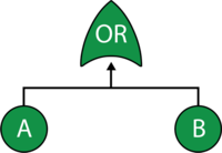 Fault tree where the occurrence of either A or B can cause system failure.