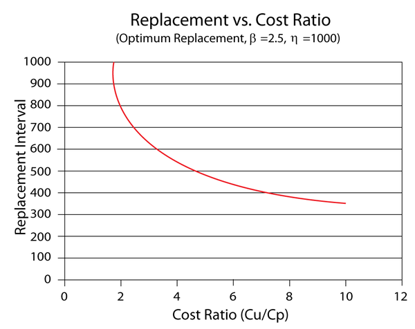 Replacement interval as a function of the corrective/preventive cost ratio.