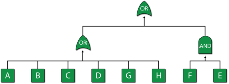 Fault tree equivalent of the repairable system shown in figure above.